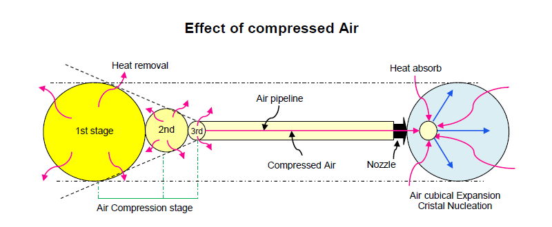 Air compression